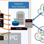 ZappySys ODBC & SSIS PowerPack Enterprise