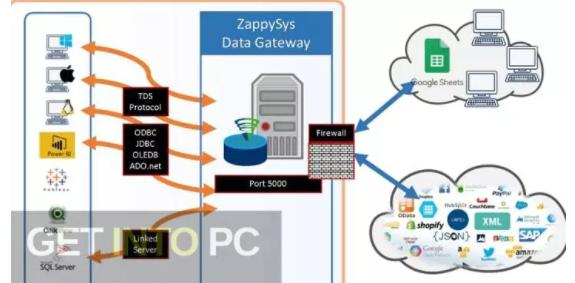 ZappySys ODBC & SSIS PowerPack Enterprise